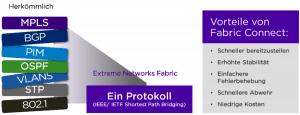 Die Graphik zeigt die Vorteile eines einzigen Netzwerkprotokolls dank Campus Fabrics